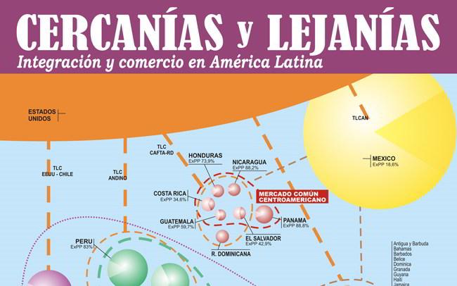 Cercanías y lejanías: integración y comercio en América Latina